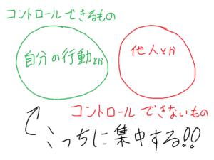 左の円にコントロールできるもの、右の円にコントロールできないものを書く